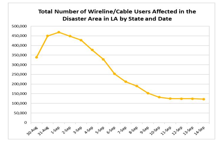 (Source: Hurricane Ida Communications Status Report for September 14, 2021, FCC)