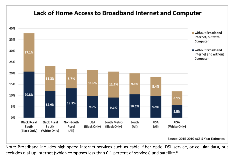 (Source: 'Expanding Broadband in Black Rural South' report; Joint Center for Political and Economic Studies.)