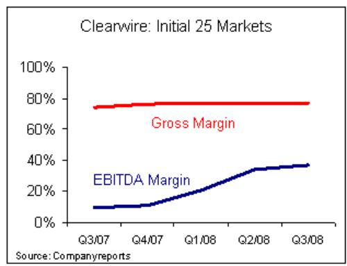 Clearwire: Initial 25 markets
