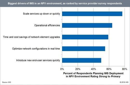 (Source: IHS Report 'IMS Service Strategies & Vendor Leadership Service Provider Survey - 2016')