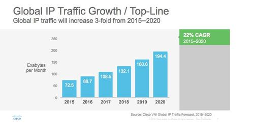 The Internet of Things is one large driver of the anticipated surge in traffic -- and risk, predicts Cisco's Visual Networking Index.
