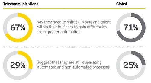 For some CSPs, their investments in automation are not fully paying off yet. (Source: EY Telecommunications Global Capital Confidence Barometer CCB)