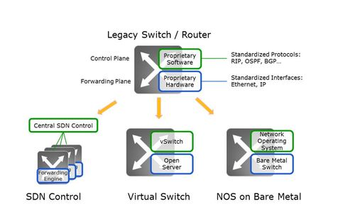Legacy switching and routing products combine a forwarding plan with a control plane. (Source: Ulrich Kohn)